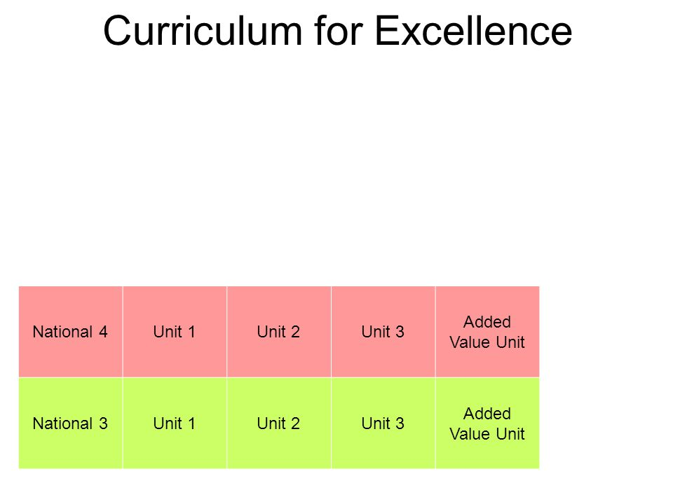 Curriculum for Excellence National 4Unit 1Unit 2Unit 3 Added Value Unit National 3Unit 1Unit 2Unit 3 Added Value Unit