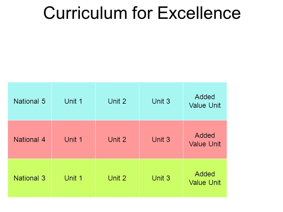 Curriculum for Excellence National 5Unit 1Unit 2Unit 3 Added Value Unit National 4Unit 1Unit 2Unit 3 Added Value Unit National 3Unit 1Unit 2Unit 3 Added Value Unit