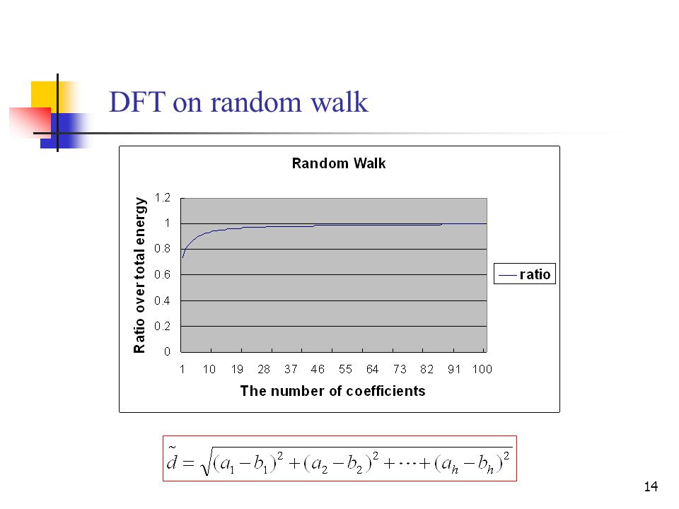 14 DFT on random walk