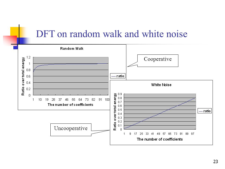 23 DFT on random walk and white noise Cooperative Uncooperative