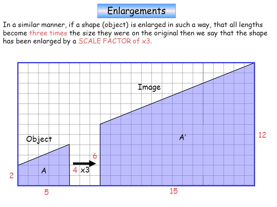 Enlargements In a similar manner, if a shape (object) is enlarged in such a way, that all lengths become three times the size they were on the original then we say that the shape has been enlarged by a SCALE FACTOR of x3.