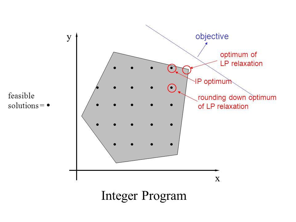 objective IP optimum Integer Program rounding down optimum of LP relaxation feasible solutions = y x optimum of LP relaxation