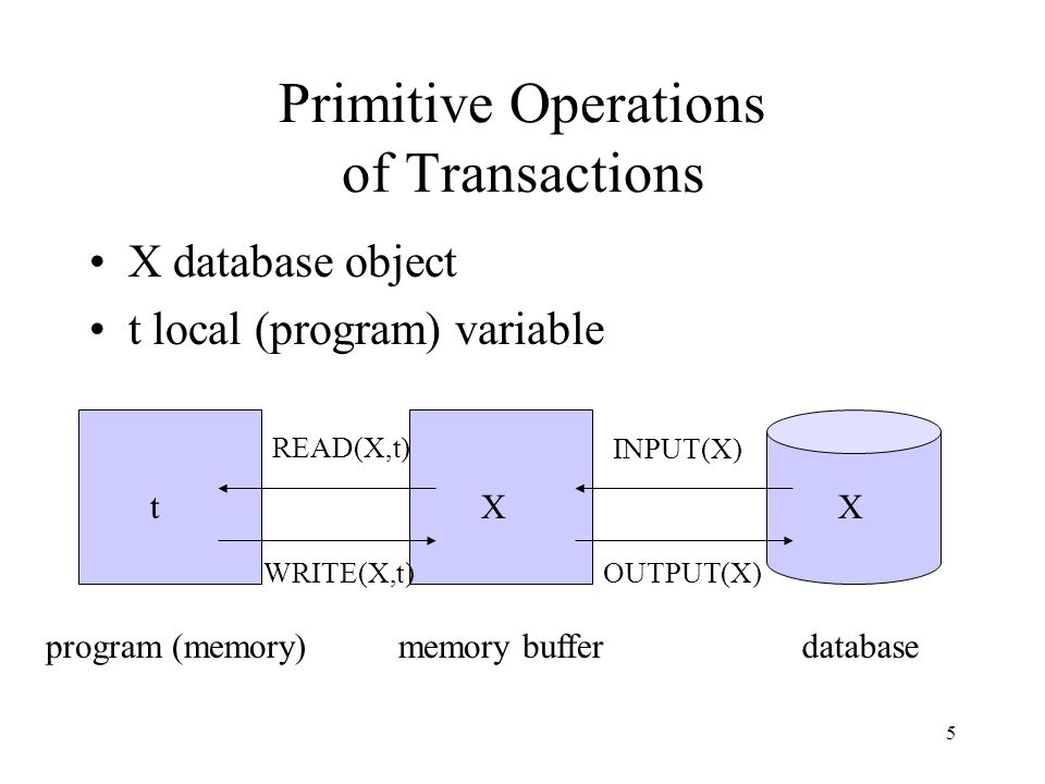 5 Primitive Operations of Transactions X database object t local (program) variable program (memory)memory bufferdatabase XXt INPUT(X) READ(X,t) WRITE(X,t)OUTPUT(X)