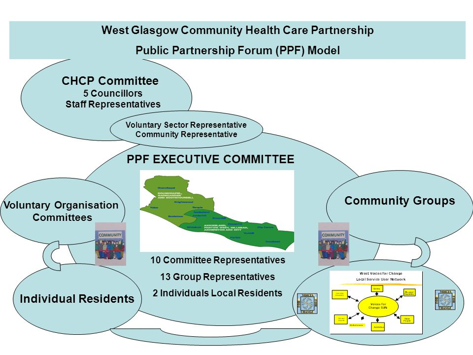 West Glasgow Community Health Care Partnership Public Partnership Forum (PPF) Model CHCP Committee 5 Councillors Staff Representatives PPF EXECUTIVE COMMITTEE 10 Committee Representatives 13 Group Representatives 2 Individuals Local Residents Voluntary Sector Representative Community Representative Community Groups Voluntary Organisation Committees Individual Residents