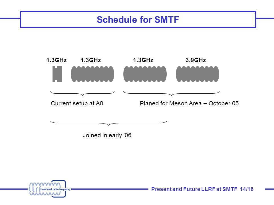 Present and Future LLRF at SMTF 14/16 Schedule for SMTF 1.3GHz 3.9GHz Current setup at A0Planed for Meson Area – October 05 Joined in early 06
