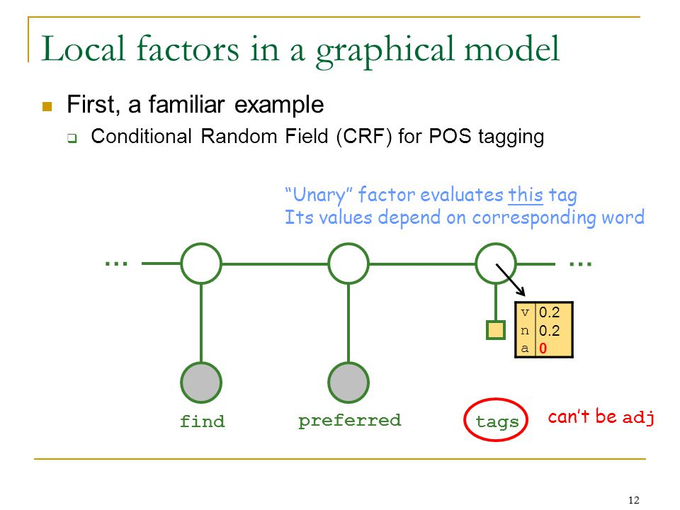 12 Local factors in a graphical model First, a familiar example  Conditional Random Field (CRF) for POS tagging … … find preferred tags v 0.2 n a 0 Unary factor evaluates this tag Its values depend on corresponding word can't be adj v 0.2 n a 0