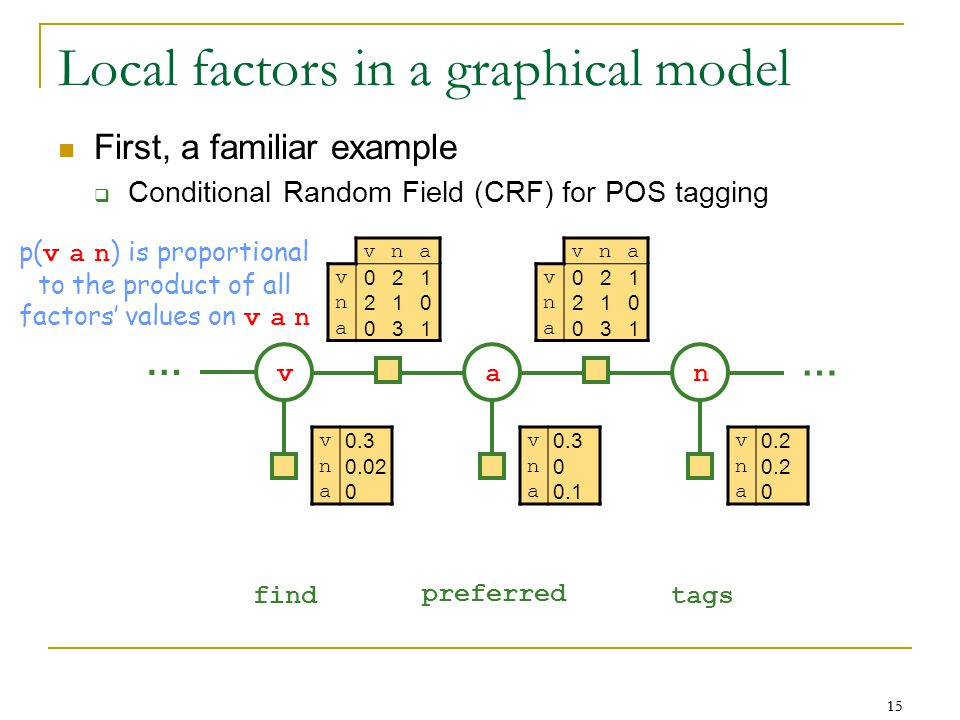 15 Local factors in a graphical model First, a familiar example  Conditional Random Field (CRF) for POS tagging … … find preferred tags vna v 021 n 210 a 031 v 0.3 n 0.02 a 0 vna v 021 n 210 a 031 v 0.3 n 0 a 0.1 v 0.2 n a 0 van p( v a n ) is proportional to the product of all factors' values on v a n
