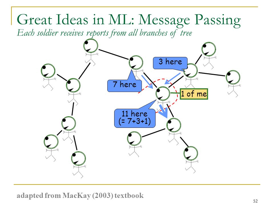52 Great Ideas in ML: Message Passing 52 7 here 3 here 11 here (= 7+3+1) 1 of me Each soldier receives reports from all branches of tree adapted from MacKay (2003) textbook