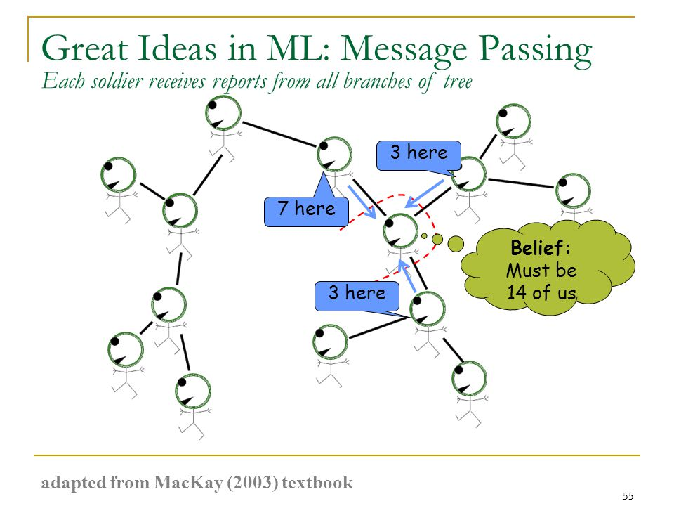 55 Great Ideas in ML: Message Passing 55 7 here 3 here Belief: Must be 14 of us Each soldier receives reports from all branches of tree adapted from MacKay (2003) textbook