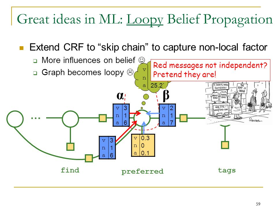 59 Extend CRF to skip chain to capture non-local factor  More influences on belief  Graph becomes loopy  59 … … find preferred tags v 3 n 1 a 6 v 2 n 1 a 7 αβ v 3 n 1 a 6 v 5.4` n 0 a 25.2` v 0.3 n 0 a 0.1 Red messages not independent.
