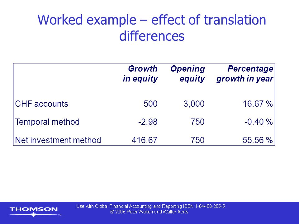 Worked example – effect of translation differences Growth in equity Opening equity Percentage growth in year CHF accounts5003,00016.67 % Temporal method-2.98 750-0.40 % Net investment method416.67 75055.56 %
