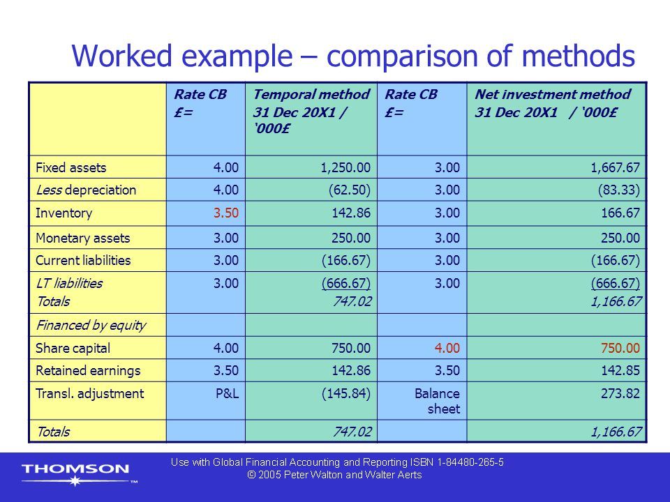 Worked example – comparison of methods Rate CB £= Temporal method 31 Dec 20X1 / '000£ Rate CB £= Net investment method 31 Dec 20X1 / '000£ Fixed assets4.001,250.003.001,667.67 Less depreciation4.00(62.50)3.00(83.33) Inventory3.50142.863.00166.67 Monetary assets3.00250.003.00250.00 Current liabilities3.00(166.67)3.00(166.67) LT liabilities Totals 3.00(666.67) 747.02 3.00(666.67) 1,166.67 Financed by equity Share capital4.00750.004.00750.00 Retained earnings3.50142.863.50142.85 Transl.