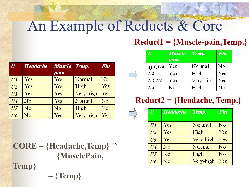 An Example of Reducts & Core Reduct1 = {Muscle-pain,Temp.} Reduct2 = {Headache, Temp.} CORE = {Headache,Temp} {MusclePain, Temp} = {Temp}