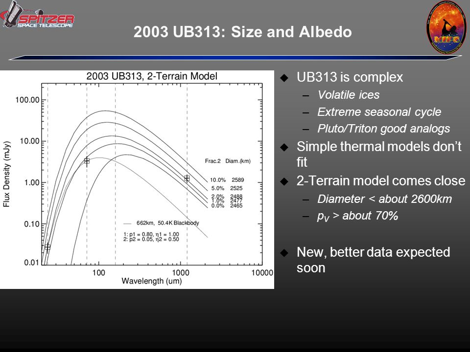 2003 UB313: Size and Albedo  UB313 is complex –Volatile ices –Extreme seasonal cycle –Pluto/Triton good analogs  Simple thermal models don't fit  2-Terrain model comes close –Diameter < about 2600km –p V > about 70%  New, better data expected soon