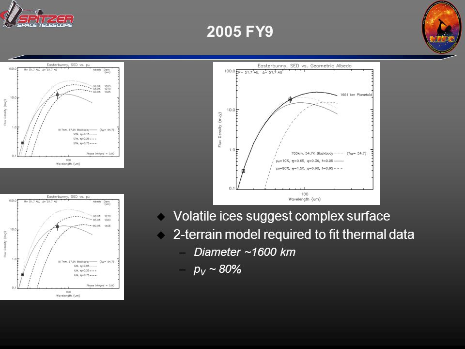 2005 FY9  Volatile ices suggest complex surface  2-terrain model required to fit thermal data –Diameter ~1600 km –p V ~ 80%