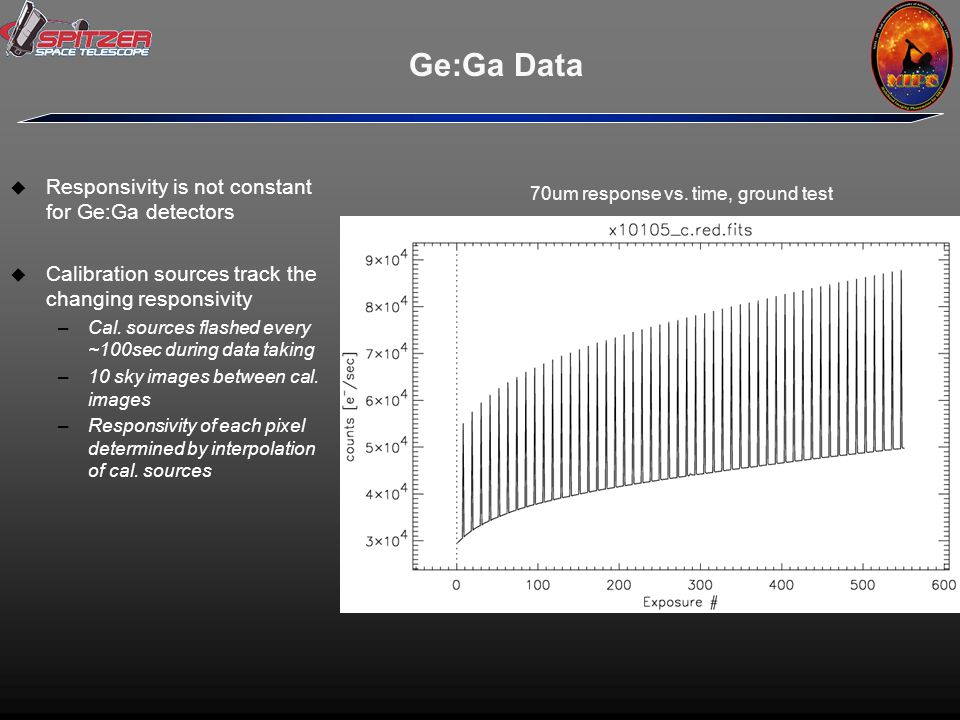 Ge:Ga Data  Responsivity is not constant for Ge:Ga detectors  Calibration sources track the changing responsivity –Cal.