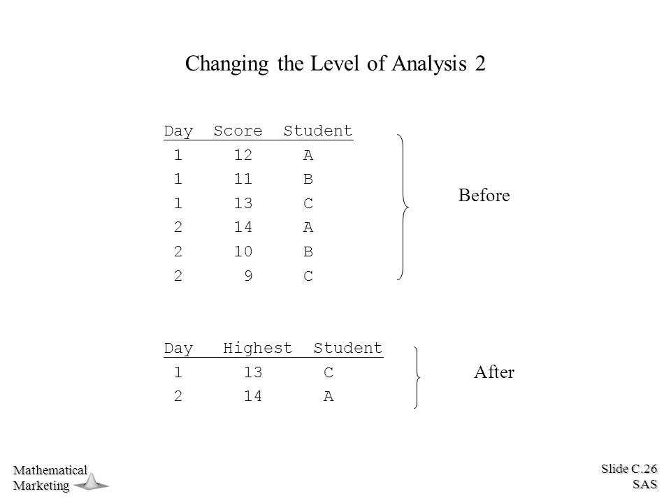 Slide C.26 SAS MathematicalMarketing Changing the Level of Analysis 2 Day Score Student 1 12 A 1 11 B 1 13 C 2 14 A 2 10 B 2 9 C Day Highest Student 1 13 C 2 14 A Before After
