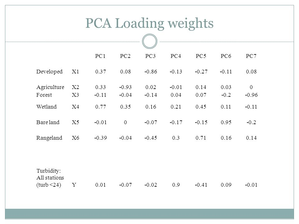 PCA Loading weights PC1PC2PC3PC4PC5PC6PC7 DevelopedX10.370.08-0.86-0.13-0.27-0.110.08 AgricultureX20.33-0.930.02-0.010.140.030 ForestX3-0.11-0.04-0.140.040.07-0.2-0.96 WetlandX40.770.350.160.210.450.11-0.11 Bare landX5-0.010-0.07-0.17-0.150.95-0.2 RangelandX6-0.39-0.04-0.450.30.710.160.14 Turbidity: All stations (turb <24)Y0.01-0.07-0.020.9-0.410.09-0.01