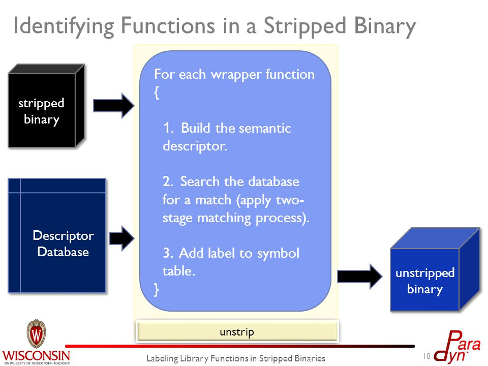 unstrip Identifying Functions in a Stripped Binary 18 Labeling Library Functions in Stripped Binaries stripped binary unstripped binary Descriptor Database For each wrapper function { 1.