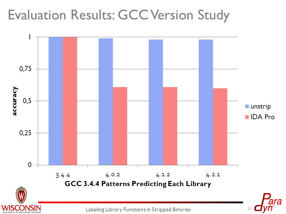Evaluation Results: GCC Version Study 21 Labeling Library Functions in Stripped Binaries