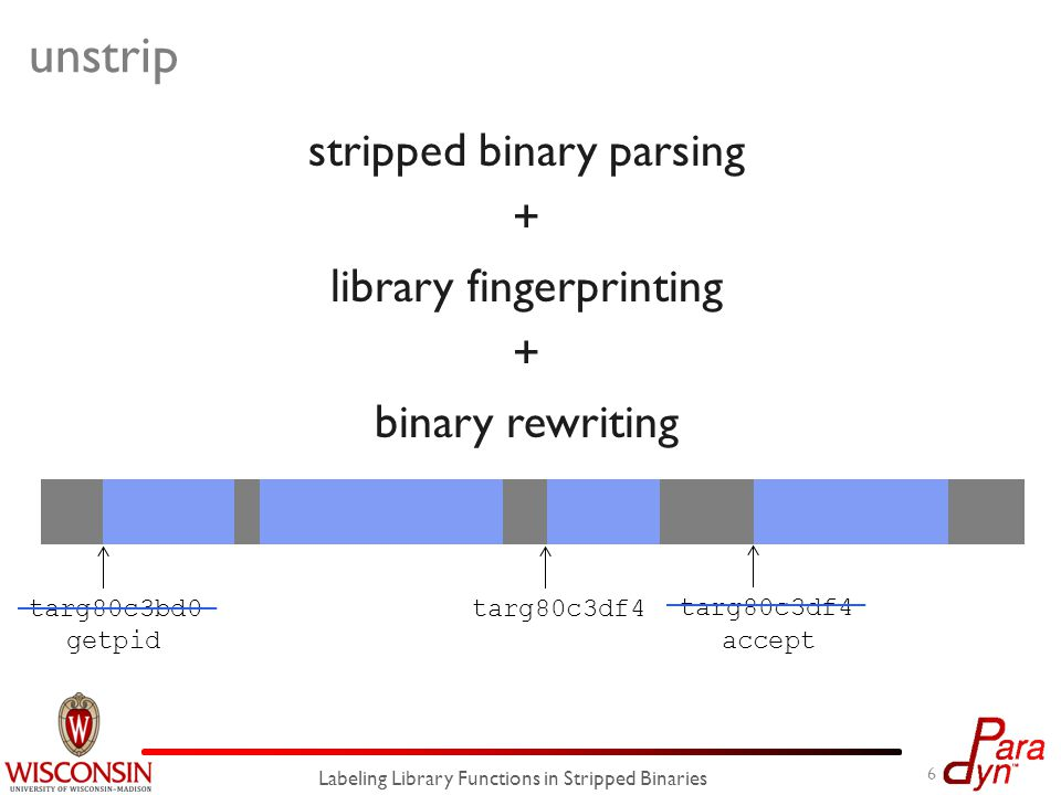 stripped binary parsing + library fingerprinting + binary rewriting unstrip 6 Labeling Library Functions in Stripped Binaries targ80c3bd0 targ80c3df4 getpid accept
