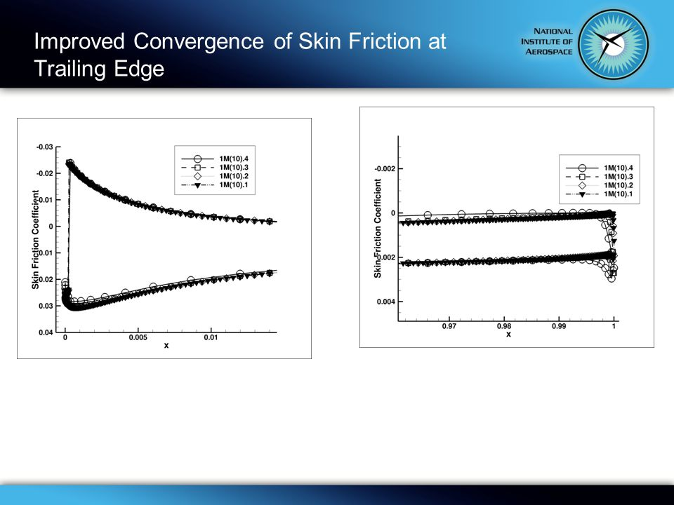 Improved Convergence of Skin Friction at Trailing Edge