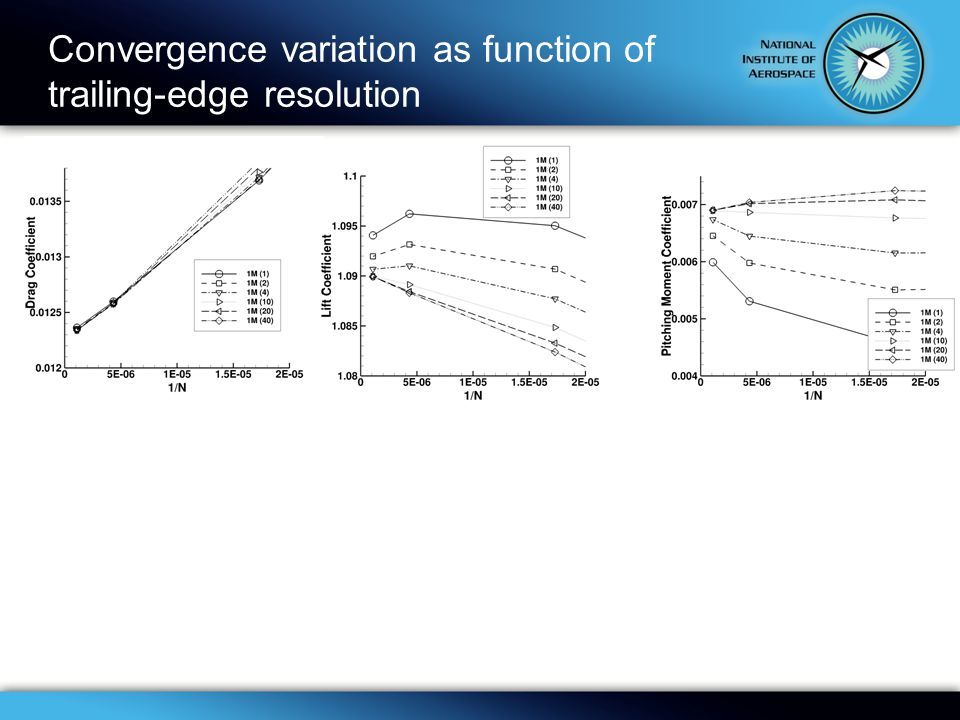 Convergence variation as function of trailing-edge resolution