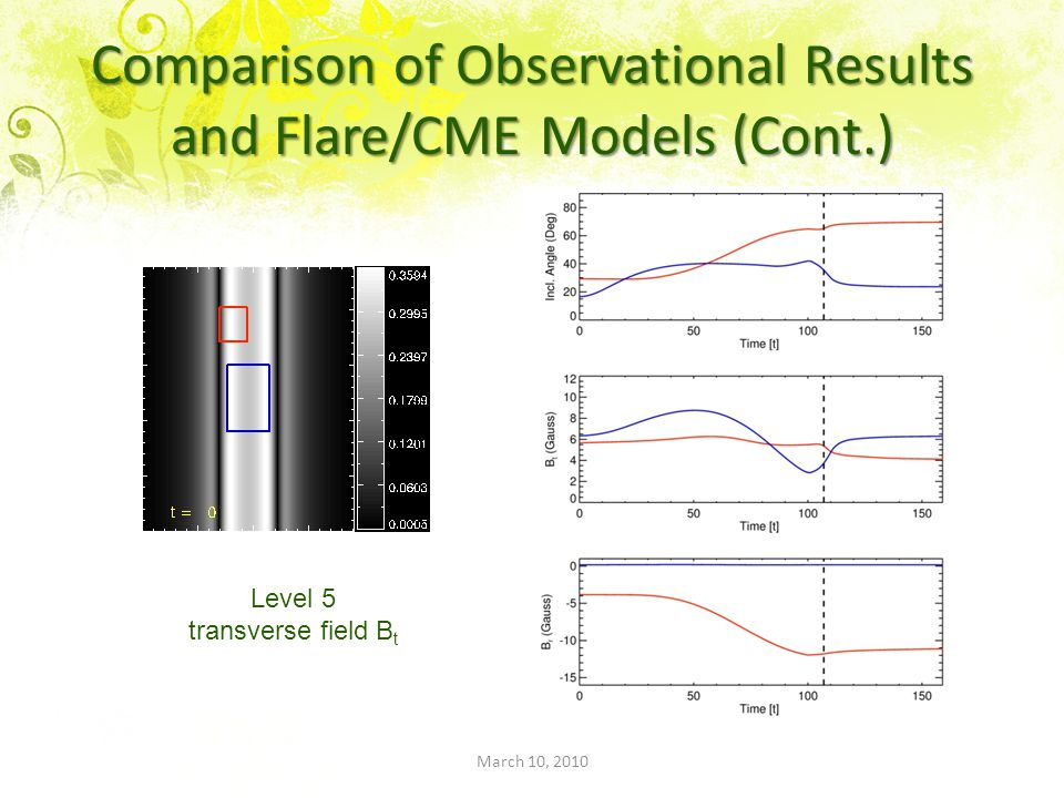 March 10, 2010 Comparison of Observational Results and Flare/CME Models (Cont.) Level 5 transverse field B t