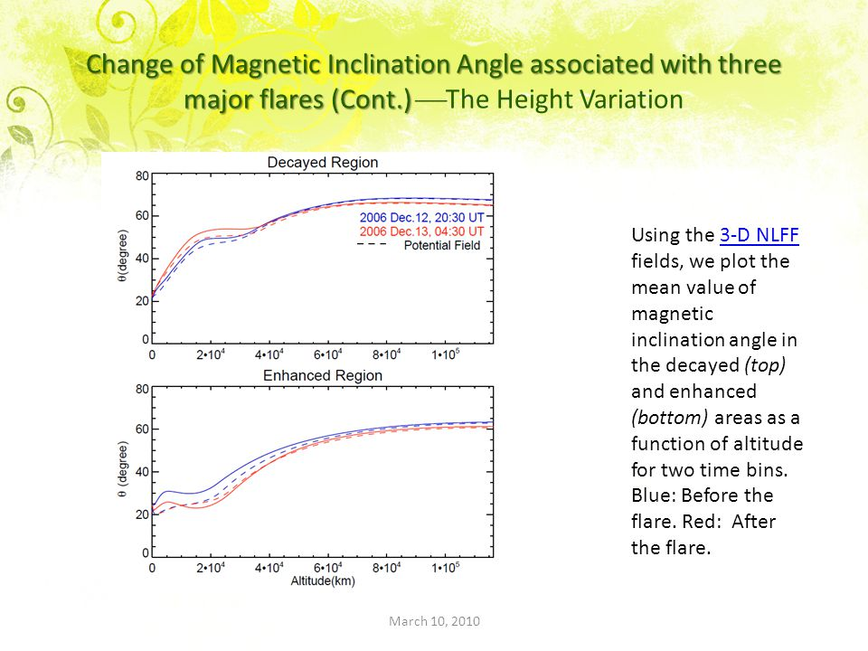 Change of Magnetic Inclination Angle associated with three major flares (Cont.) Change of Magnetic Inclination Angle associated with three major flares (Cont.)  The Height Variation Using the 3-D NLFF fields, we plot the mean value of magnetic inclination angle in the decayed (top) and enhanced3-D NLFF (bottom) areas as a function of altitude for two time bins.