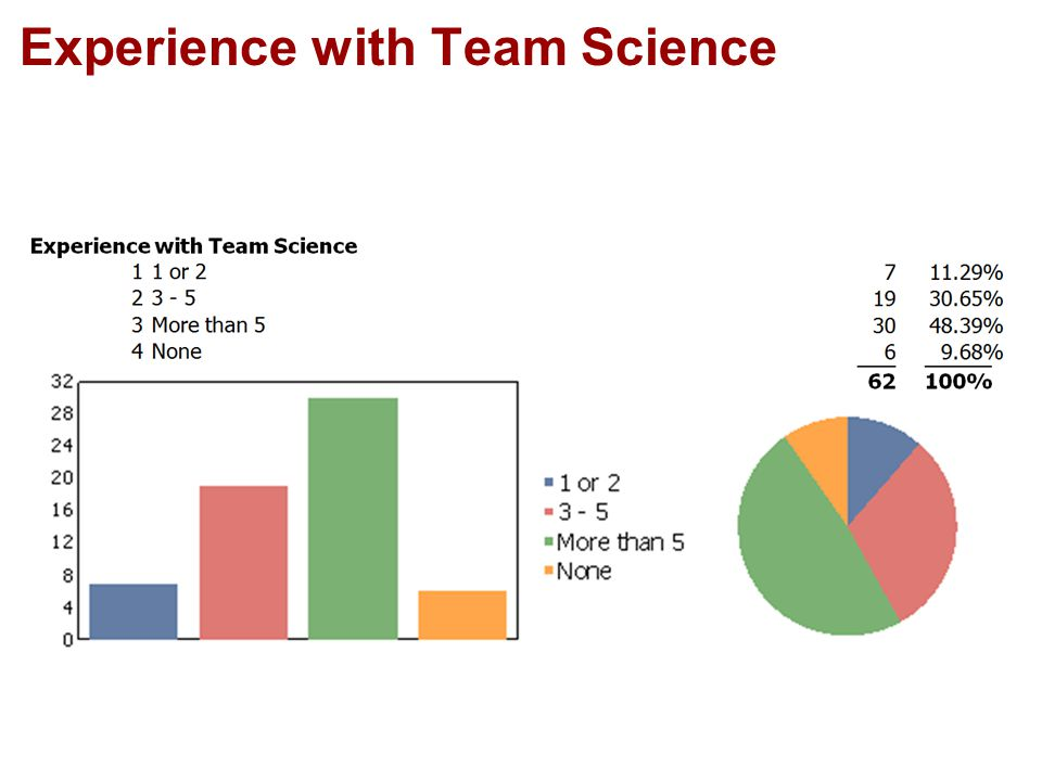Experience with Team Science