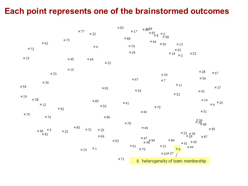 6heterogeneity of team membership Each point represents one of the brainstormed outcomes 1 2 3 4 5 6 7 8 9 10 11 12 13 14 15 16 17 18 19 20 21 22 23 24 25 26 27 28 29 30 31 32 33 34 35 36 37 38 39 40 41 42 43 44 45 46 47 48 49 50 51 52 53 54 55 56 57 58 59 60 61 62 63 64 65 66 67 68 69 70 71 72 73 74 75 76 77 78 79 80 81 82 83 84 85 86 87 88 89 90 91 92 93 94 95
