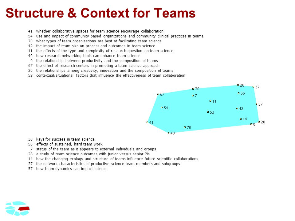 Structure & Context for Teams 41whether collaborative spaces for team science encourage collaboration 54use and impact of community-based organizations and community clinical practices in teams 70what types of team organizations are best at facilitating team science 42the impact of team size on process and outcomes in team science 11the effects of the type and complexity of research question on team science 40how research networking tools can enhance team science 9the relationship between productivity and the composition of teams 67the effect of research centers in promoting a team science approach 20the relationships among creativity, innovation and the composition of teams 53contextual/situational factors that influence the effectiveness of team collaboration 30keys for success in team science 56effects of sustained, hard team work 7status of the team as it appears to external individuals and groups 28a study of team science outcomes with junior versus senior Pis 14how the changing ecology and structure of teams influence future scientific collaborations 37the network characteristics of productive science team members and subgroups 57how team dynamics can impact science 7 9 11 14 20 28 30 37 40 41 42 53 54 56 57 67 70