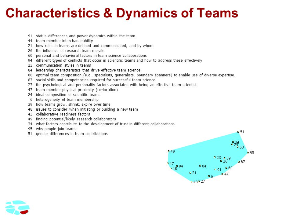 Characteristics & Dynamics of Teams 91status differences and power dynamics within the team 44team member interchangeability 21how roles in teams are defined and communicated, and by whom 26the influence of research team morale 60personal and behavioral factors in team science collaborations 94different types of conflicts that occur in scientific teams and how to address these effectively 23communication styles in teams 84leadership characteristics that drive effective team science 68optimal team composition (e.g., specialists, generalists, boundary spanners) to enable use of diverse expertise.