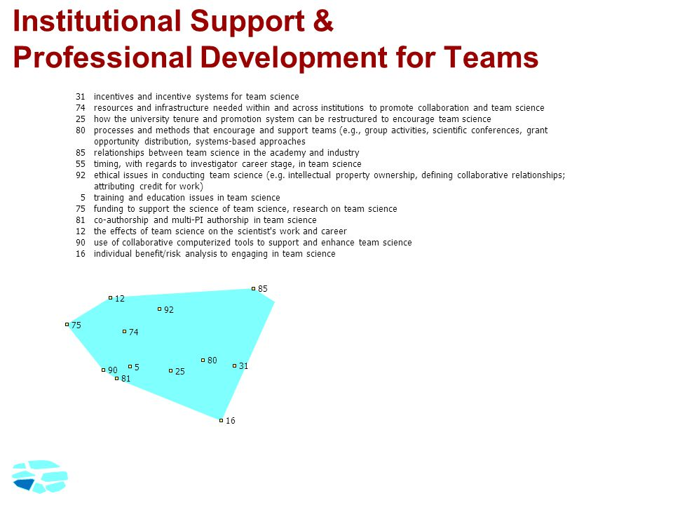 Institutional Support & Professional Development for Teams 31incentives and incentive systems for team science 74resources and infrastructure needed within and across institutions to promote collaboration and team science 25how the university tenure and promotion system can be restructured to encourage team science 80processes and methods that encourage and support teams (e.g., group activities, scientific conferences, grant opportunity distribution, systems-based approaches 85relationships between team science in the academy and industry 55timing, with regards to investigator career stage, in team science 92ethical issues in conducting team science (e.g.