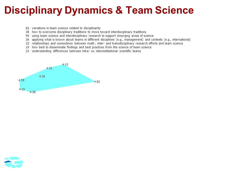 Disciplinary Dynamics & Team Science 82variations in team science related to disciplinarity 38how to overcome disciplinary traditions to move toward interdisciplinary traditions 59using team science and interdisciplinary research to support emerging areas of science 36applying what is known about teams in different disciplines (e.g., management) and contexts (e.g., international) 33relationships and connections between multi-, inter- and transdisciplinary research efforts and team science 19how best to disseminate findings and best practices from the science of team science 10understanding differences between intra- vs.