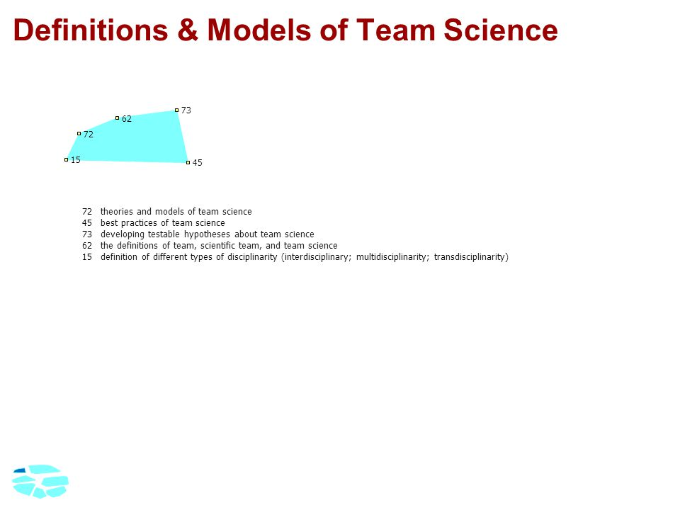 Definitions & Models of Team Science 72theories and models of team science 45best practices of team science 73developing testable hypotheses about team science 62the definitions of team, scientific team, and team science 15definition of different types of disciplinarity (interdisciplinary; multidisciplinarity; transdisciplinarity) 15 45 62 72 73