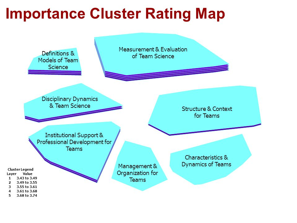 Importance Cluster Rating Map Management & Organization for Teams Characteristics & Dynamics of Teams Definitions & Models of Team Science Institutional Support & Professional Development for Teams Disciplinary Dynamics & Team Science Measurement & Evaluation of Team Science Structure & Context for Teams Cluster Legend Layer Value 1 3.43 to 3.49 2 3.49 to 3.55 3 3.55 to 3.61 4 3.61 to 3.68 5 3.68 to 3.74