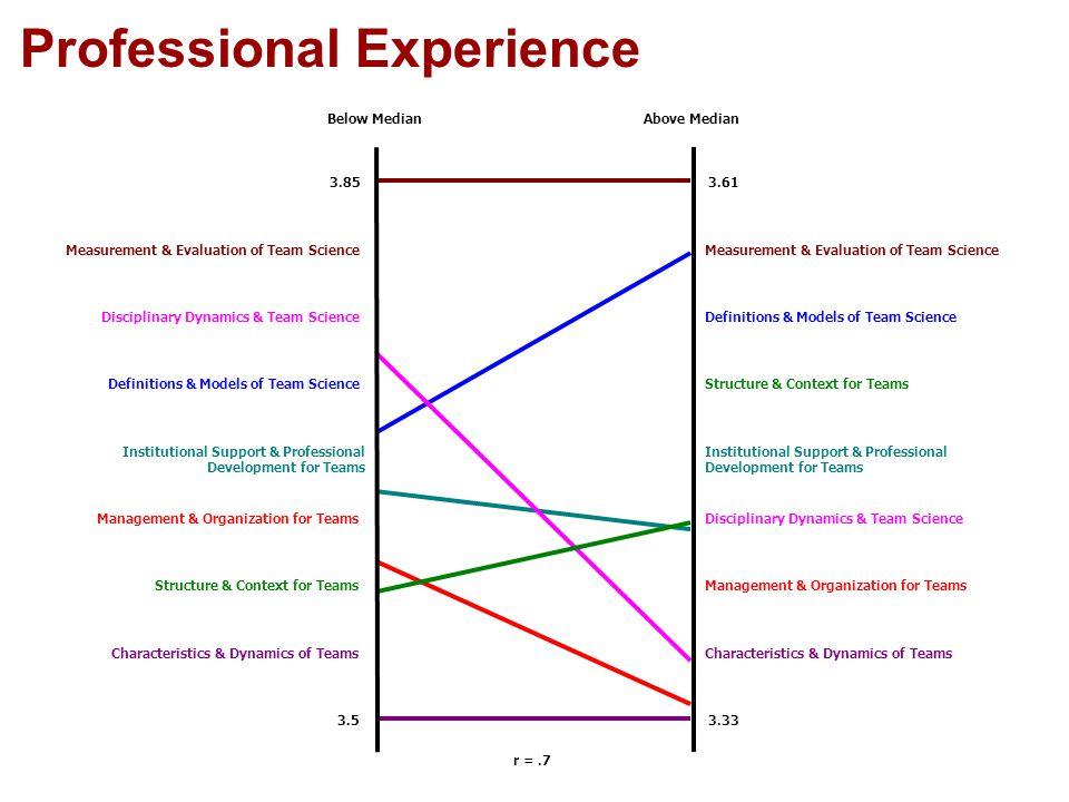 Professional Experience r =.7 Below MedianAbove Median 3.85 3.5 3.61 3.33 Characteristics & Dynamics of Teams Management & Organization for TeamsStructure & Context for Teams Disciplinary Dynamics & Team ScienceManagement & Organization for Teams Institutional Support & Professional Development for Teams Structure & Context for TeamsDefinitions & Models of Team Science Disciplinary Dynamics & Team Science Measurement & Evaluation of Team Science