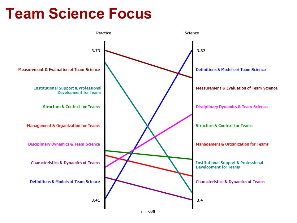 Team Science Focus r = -.08 PracticeScience 3.73 3.41 3.82 3.4 Characteristics & Dynamics of TeamsDefinitions & Models of Team Science Institutional Support & Professional Development for Teams Characteristics & Dynamics of Teams Management & Organization for TeamsDisciplinary Dynamics & Team Science Structure & Context for TeamsManagement & Organization for Teams Disciplinary Dynamics & Team ScienceStructure & Context for Teams Measurement & Evaluation of Team ScienceInstitutional Support & Professional Development for Teams Definitions & Models of Team ScienceMeasurement & Evaluation of Team Science