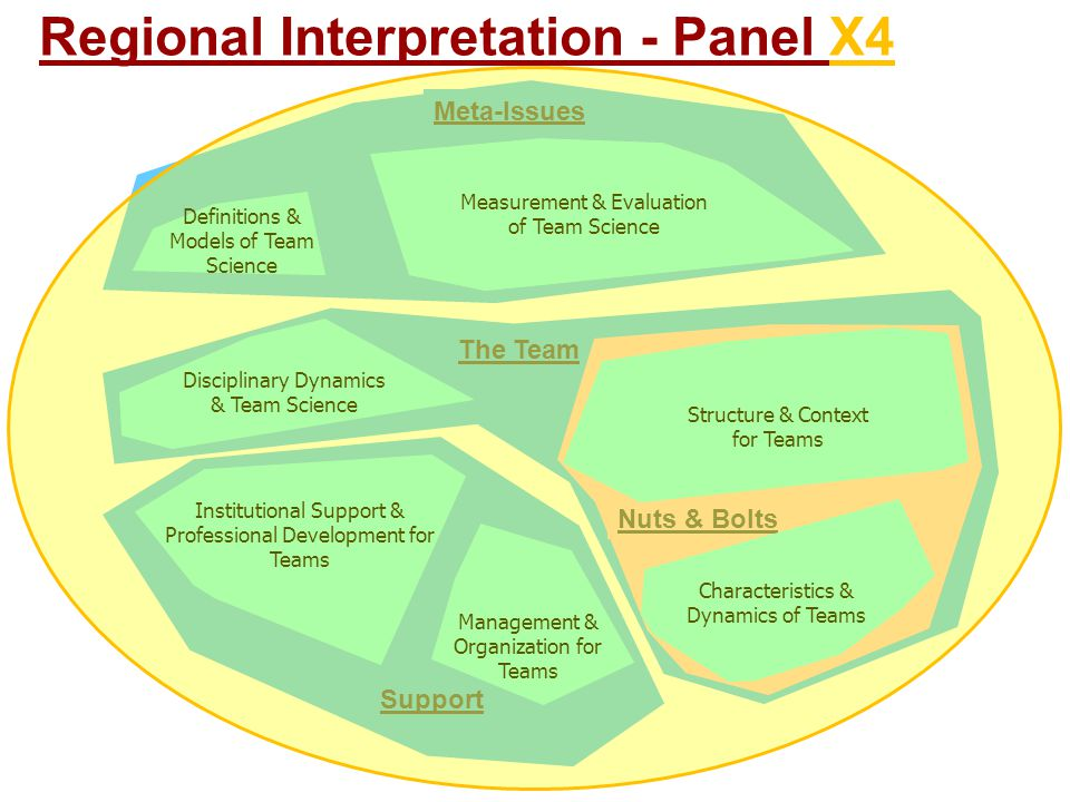 Support The Team Nuts & Bolts Meta-Issues Management & Organization for Teams Characteristics & Dynamics of Teams Definitions & Models of Team Science Institutional Support & Professional Development for Teams Disciplinary Dynamics & Team Science Measurement & Evaluation of Team Science Structure & Context for Teams Regional Interpretation - Panel X4