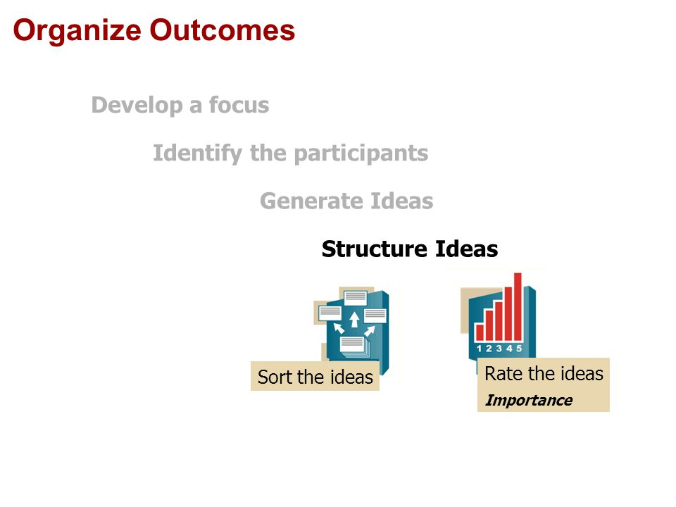 Organize Outcomes Importance Rate the ideas Sort the ideas Structure Ideas Generate Ideas Identify the participants Develop a focus