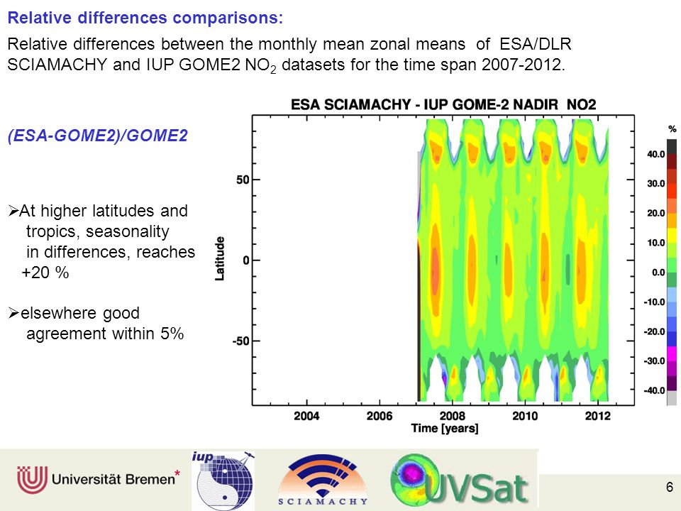 6  At higher latitudes and tropics, seasonality in differences, reaches +20 %  elsewhere good agreement within 5% Relative differences comparisons: Relative differences between the monthly mean zonal means of ESA/DLR SCIAMACHY and IUP GOME2 NO 2 datasets for the time span 2007-2012.
