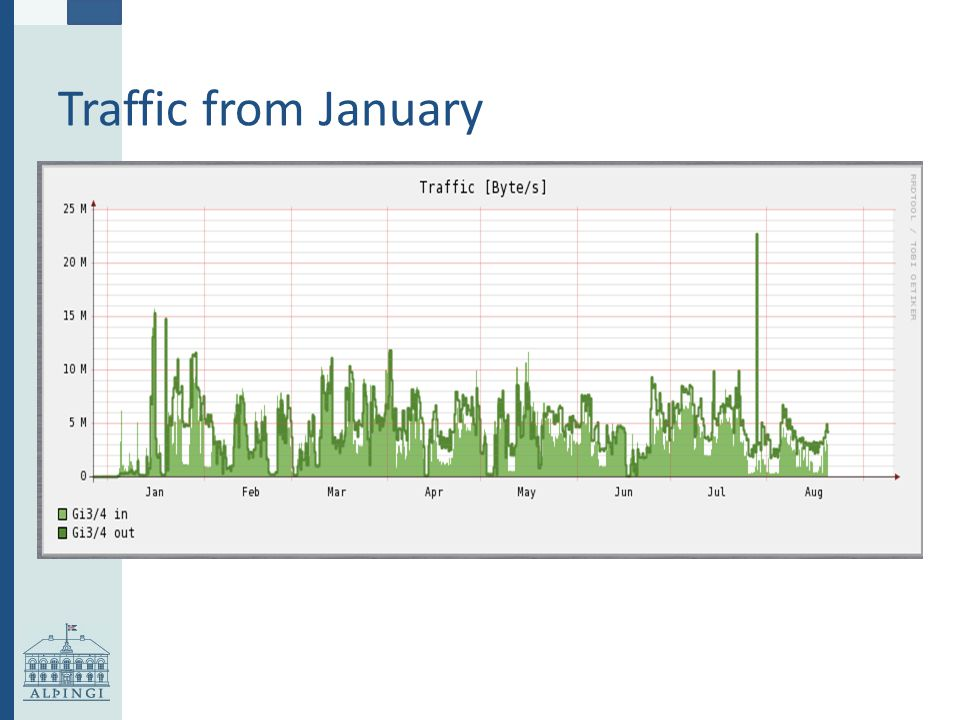 Traffic from January