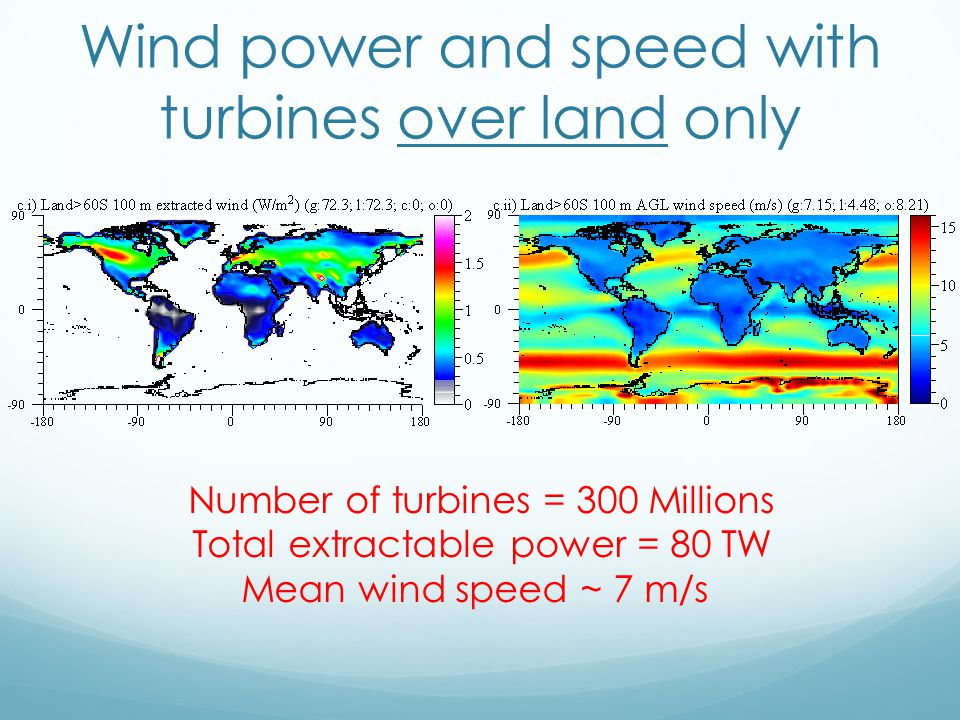 Wind power and speed with turbines over land only Number of turbines = 300 Millions Total extractable power = 80 TW Mean wind speed ~ 7 m/s