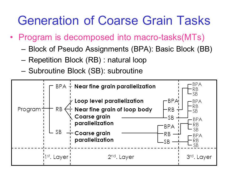 Generation of Coarse Grain Tasks Program is decomposed into macro-tasks(MTs) –Block of Pseudo Assignments (BPA): Basic Block (BB) –Repetition Block (RB) : natural loop –Subroutine Block (SB): subroutine Program BPA RB SB Near fine grain parallelization Loop level parallelization Near fine grain of loop body Coarse grain parallelization Coarse grain parallelization BPA RB SB BPA RB SB BPA RB SB BPA RB SB BPA RB SB BPA RB SB 1 st.