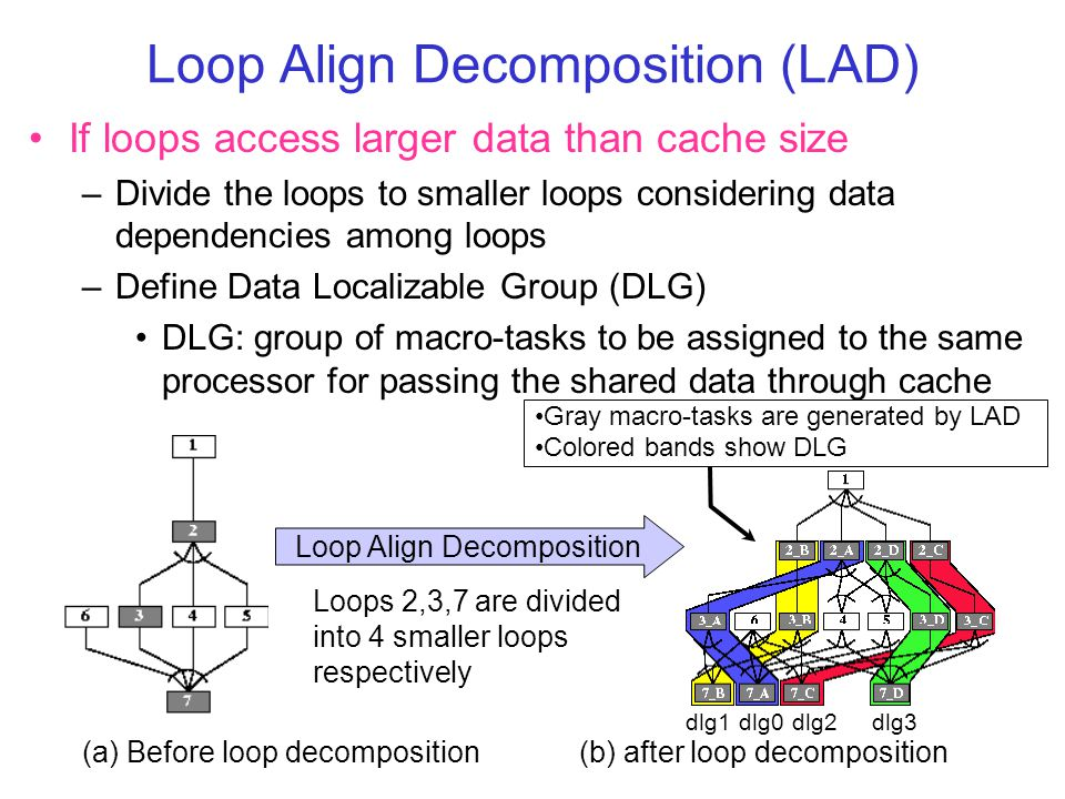 Loop Align Decomposition (LAD) If loops access larger data than cache size –Divide the loops to smaller loops considering data dependencies among loops –Define Data Localizable Group (DLG) DLG: group of macro-tasks to be assigned to the same processor for passing the shared data through cache (b) after loop decomposition(a) Before loop decomposition Loops 2,3,7 are divided into 4 smaller loops respectively Loop Align Decomposition Gray macro-tasks are generated by LAD Colored bands show DLG dlg0dlg1dlg2dlg3