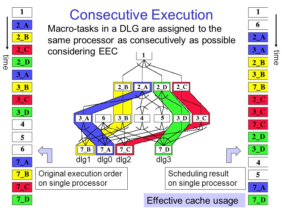 Consecutive Execution Original execution order on single processor Scheduling result on single processor dlg0dlg1dlg2dlg3 Effective cache usage time Macro-tasks in a DLG are assigned to the same processor as consecutively as possible considering EEC