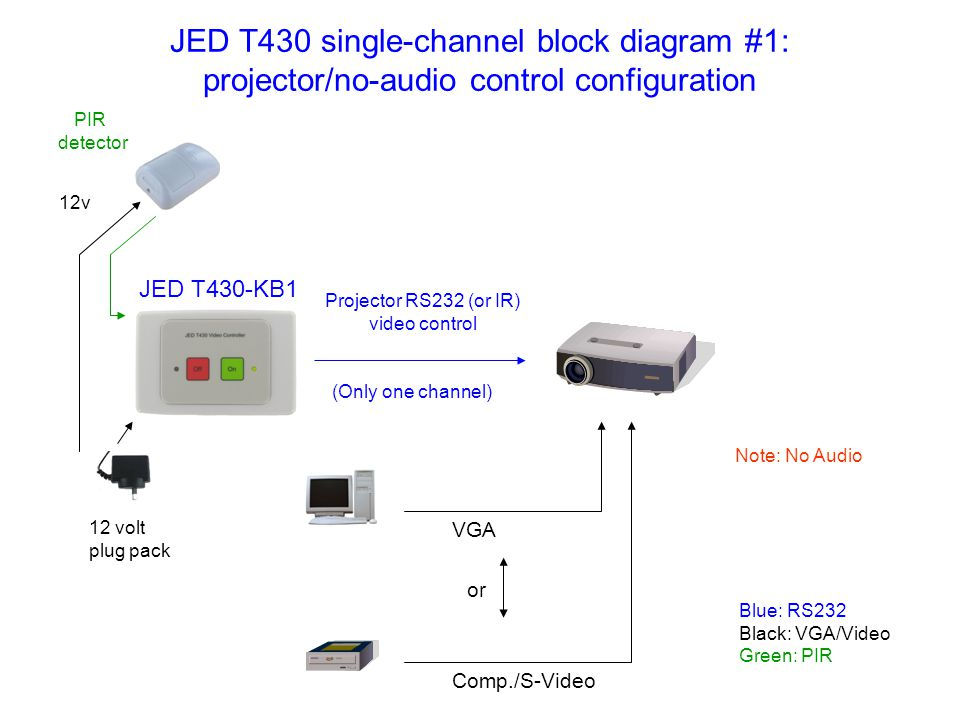 JED T430 single-channel block diagram #1: projector/no-audio control configuration VGA Comp./S-Video Projector RS232 (or IR) video control 12 volt plug pack 12v Blue: RS232 Black: VGA/Video Green: PIR PIR detector or Note: No Audio (Only one channel) JED T430-KB1