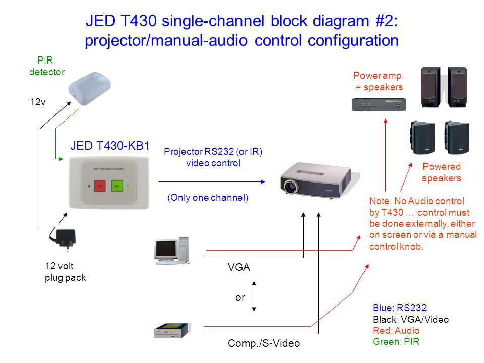 JED T430 single-channel block diagram #2: projector/manual-audio control configuration VGA Comp./S-Video Projector RS232 (or IR) video control 12 volt plug pack JED T430-KB1 12v PIR detector or Note: No Audio control by T430 … control must be done externally, either on screen or via a manual control knob.