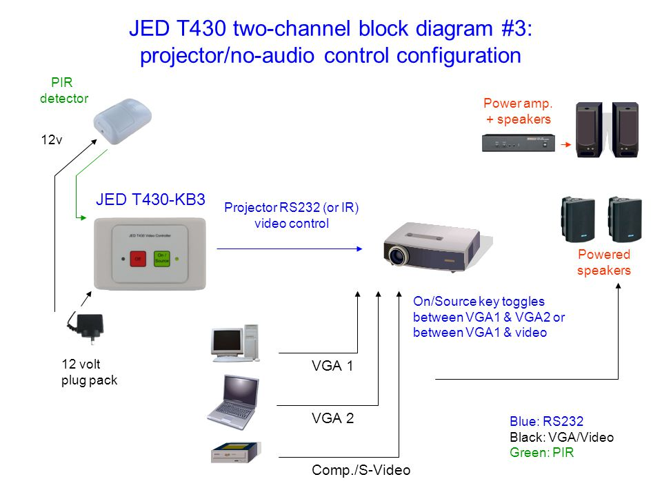 JED T430 two-channel block diagram #3: projector/no-audio control configuration Power amp.